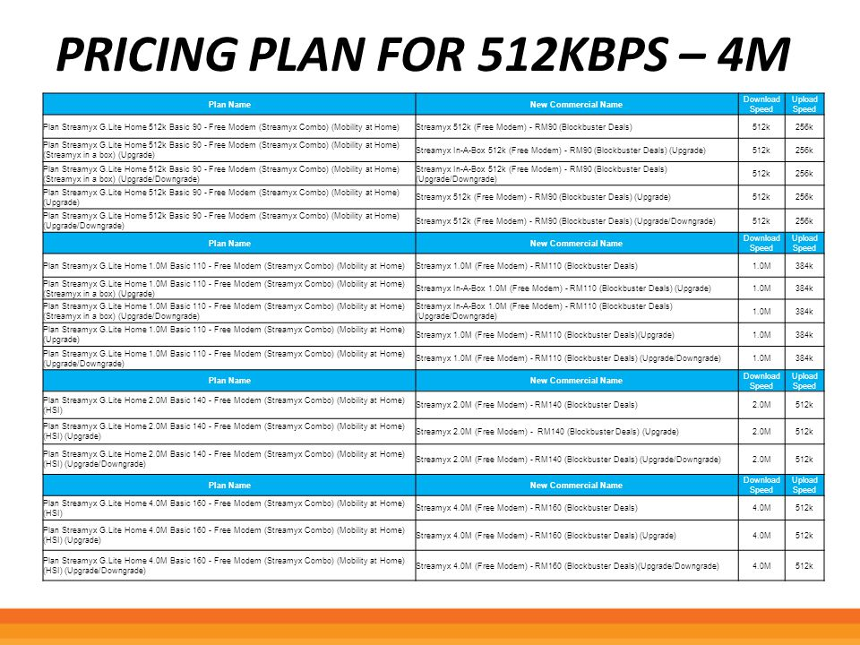 PRICING PLAN FOR 512KBPS – 4M Plan NameNew Commercial Name Download Speed Upload Speed Plan Streamyx G.Lite Home 512k Basic 90 - Free Modem (Streamyx