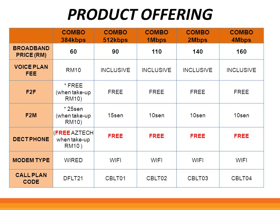 PRODUCT DESCRIPTION This is a bundle package for broadband and voice call plan except for 384kbps speed.