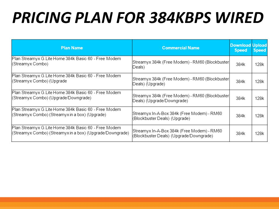 PRICING PLAN FOR 384KBPS WIRED Plan NameCommercial Name Download Speed Upload Speed Plan Streamyx G.Lite Home 384k Basic 60 - Free Modem (Streamyx Com