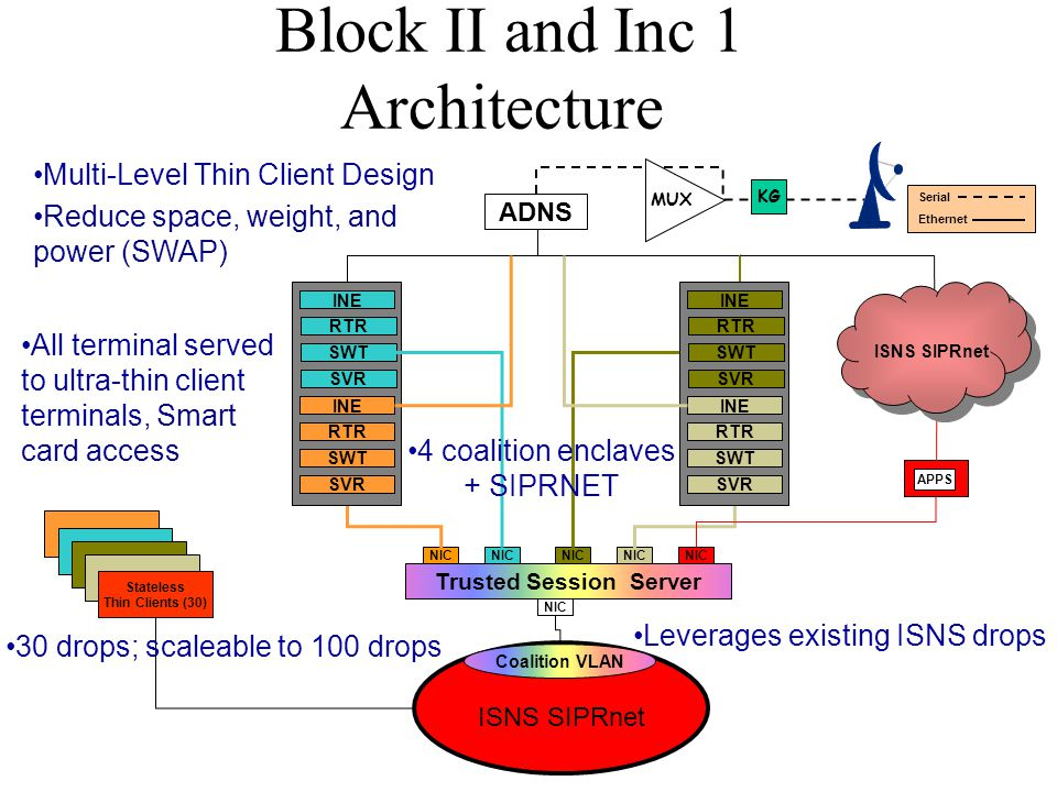 Stateless Thin Clients (30) APPS KG MUX Block II and Inc 1 Architecture Coalition VLAN ISNS SIPRnet Trusted Session Server NIC Serial Ethernet ISNS SI