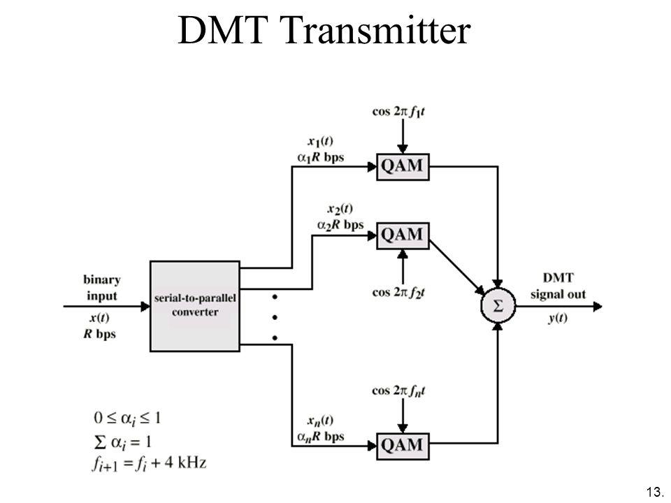 13. DMT Transmitter