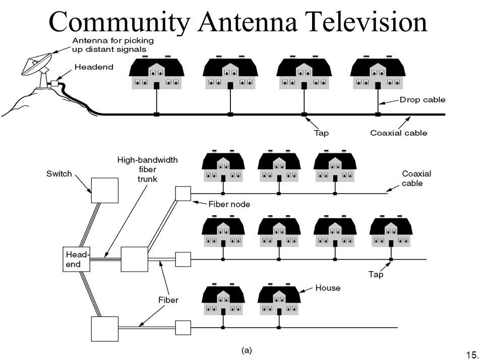15. Community Antenna Television
