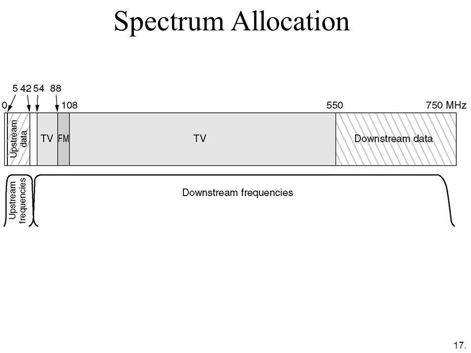 17. Spectrum Allocation