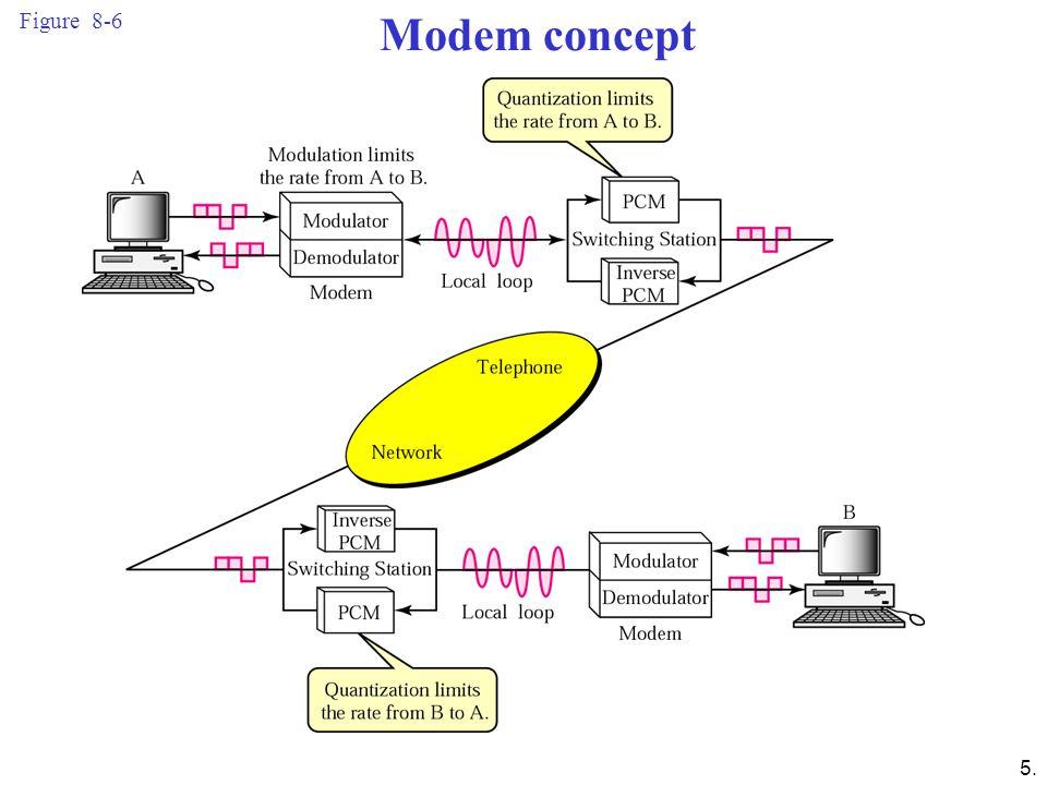 5. Figure 8-6 Modem concept