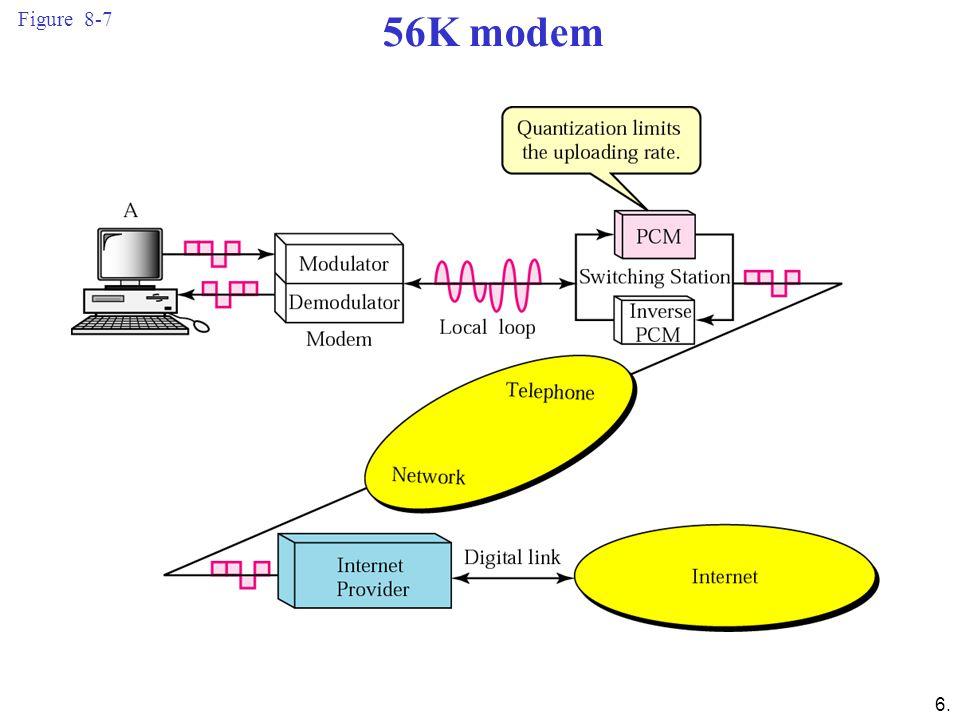 6. Figure 8-7 56K modem