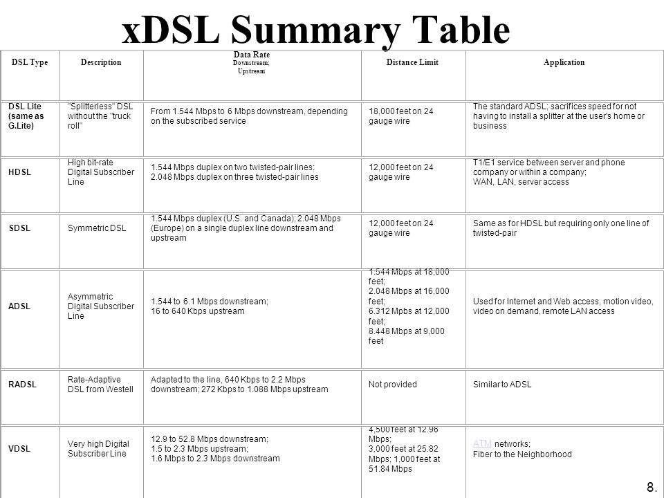 8. xDSL Summary Table DSL TypeDescription Data Rate Downstream; Upstream Distance LimitApplication DSL Lite (same as G.Lite)