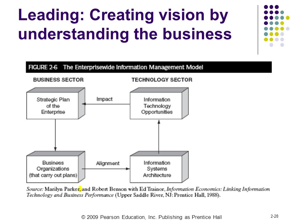 © 2009 Pearson Education, Inc. Publishing as Prentice Hall 2-28 Leading: Creating vision by understanding the business