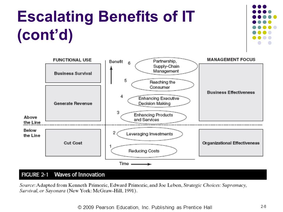 © 2009 Pearson Education, Inc. Publishing as Prentice Hall 2-8 Escalating Benefits of IT (cont'd)