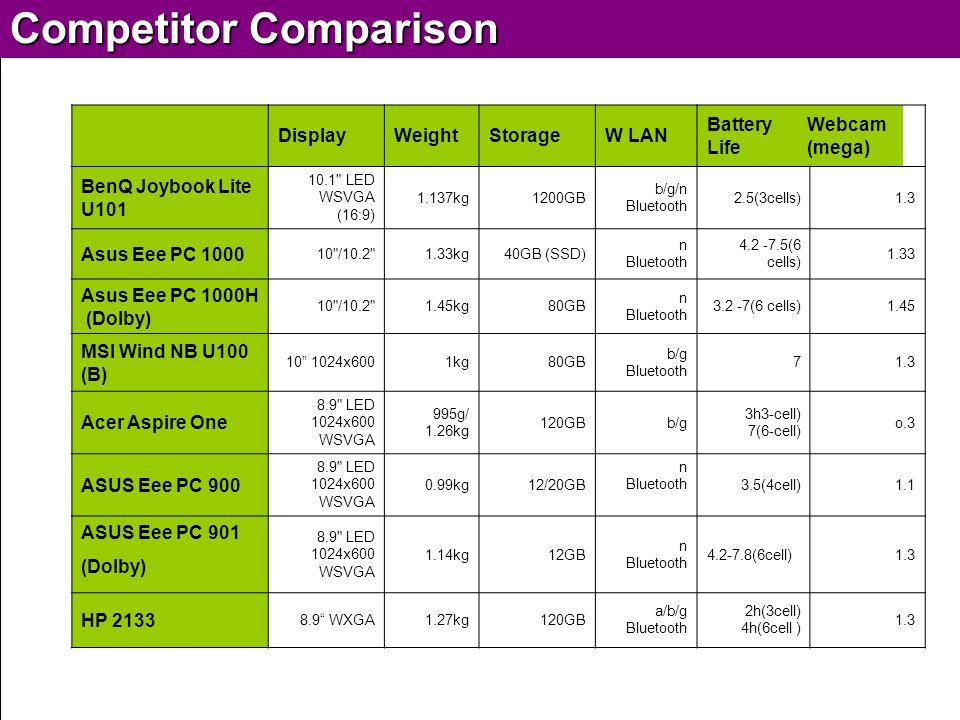 BenQ Confidential (Sep, 2008)  2008, BenQ Corporation DisplayWeightStorageW LAN Battery Life Webcam (mega) BenQ Joybook Lite U101 10.1