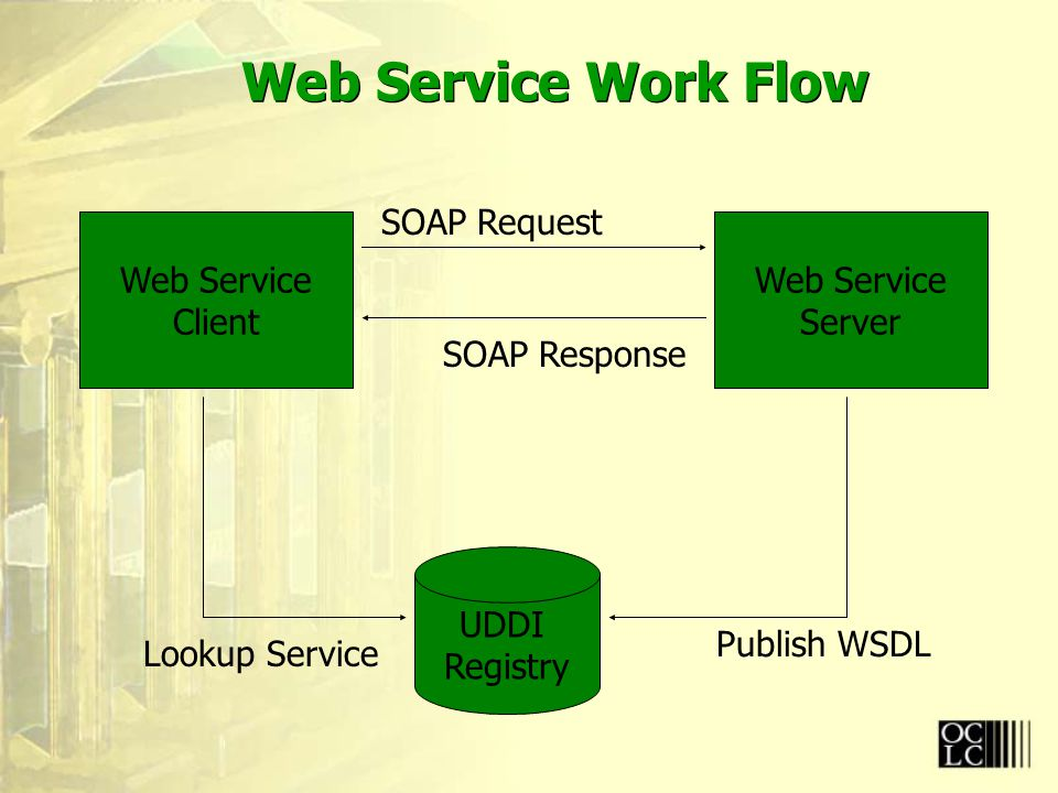 Web Service Work Flow UDDI Registry Web Service Client Web Service Server Publish WSDL Lookup Service SOAP Request SOAP Response
