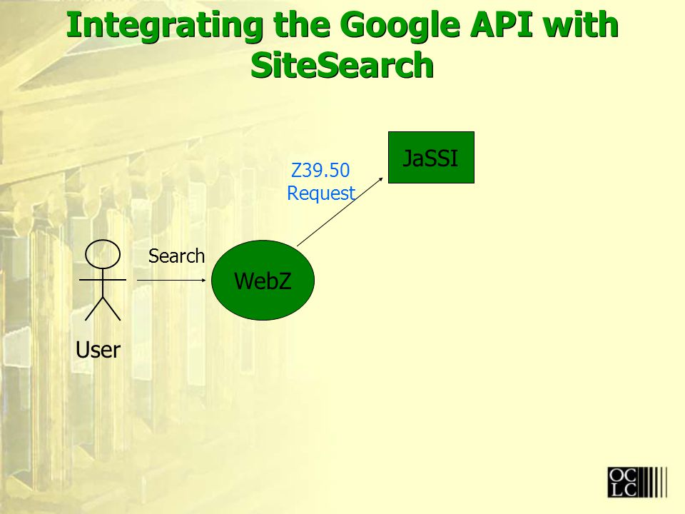 Integrating the Google API with SiteSearch User WebZ JaSSI Search Z39.50 Request
