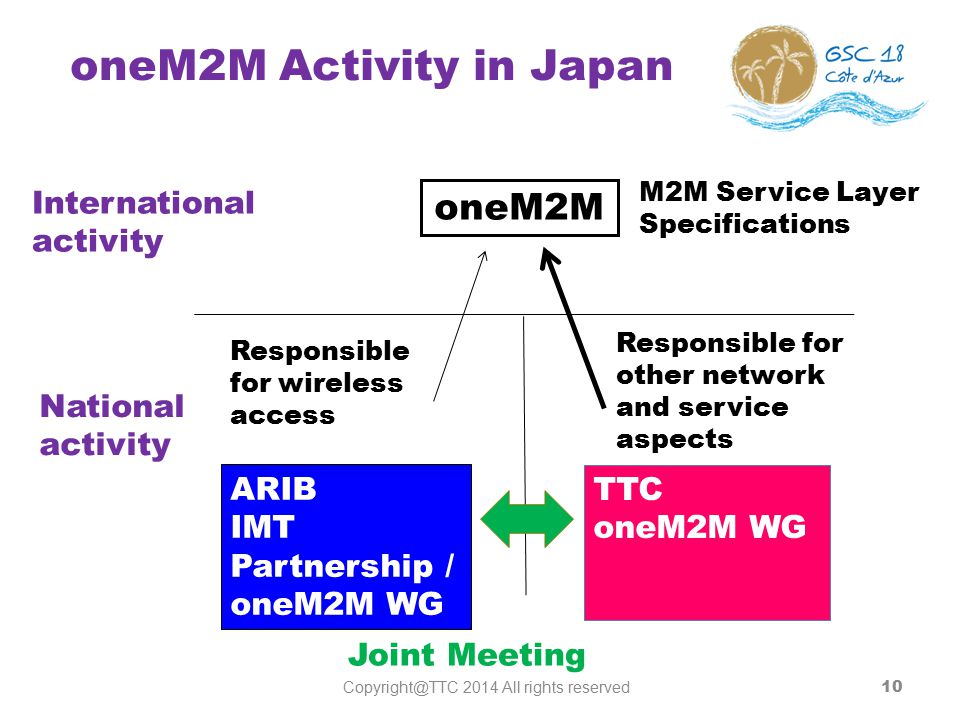 TTC E-Health WP Established in July 2012 to discuss the contributions to the ITU-T Focus Group on the M2M service layer (FG M2M).