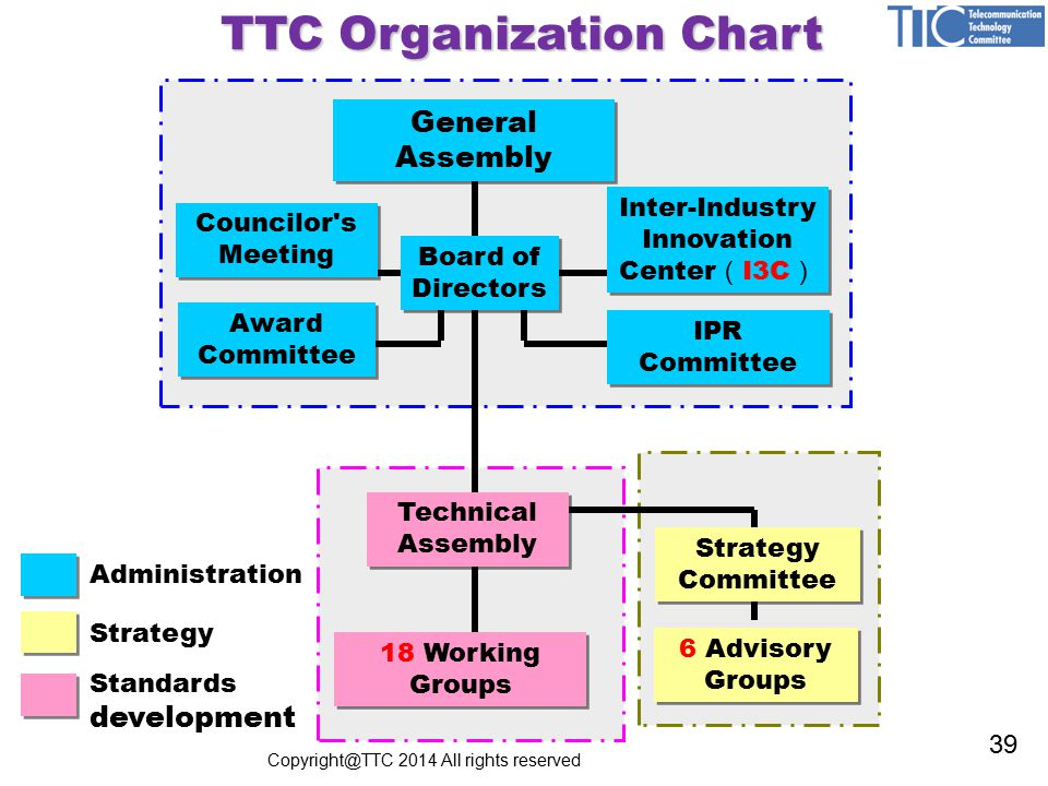 TTC Organization Chart Standards development Administration Strategy General Assembly Councilor s Meeting Councilor s Meeting Award Committee Board of Directors Technical Assembly Inter-Industry Innovation Center ( I3C ) Inter-Industry Innovation Center ( I3C ) IPR Committee 18 Working Groups Strategy Committee 6 Advisory Groups Copyright@TTC 2014 All rights reserved 39