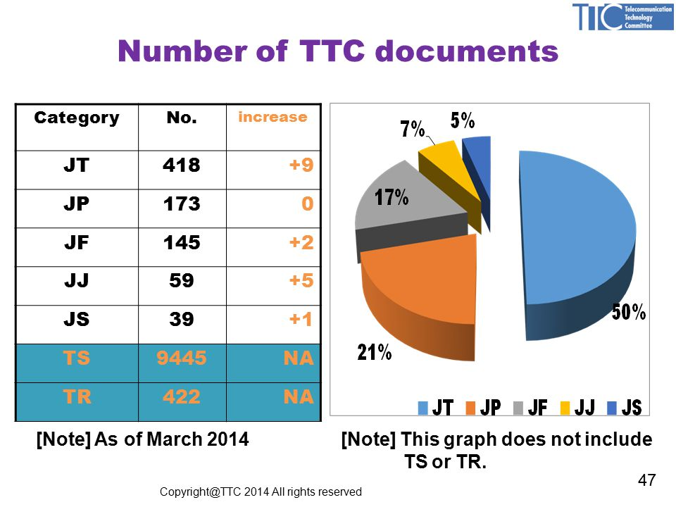 CategoryNo. increase JT418+9 JP1730 JF145+2 JJ59+5 JS39+1 TS9445NA TR422NA Number of TTC documents [Note] This graph does not include TS or TR. [Note]
