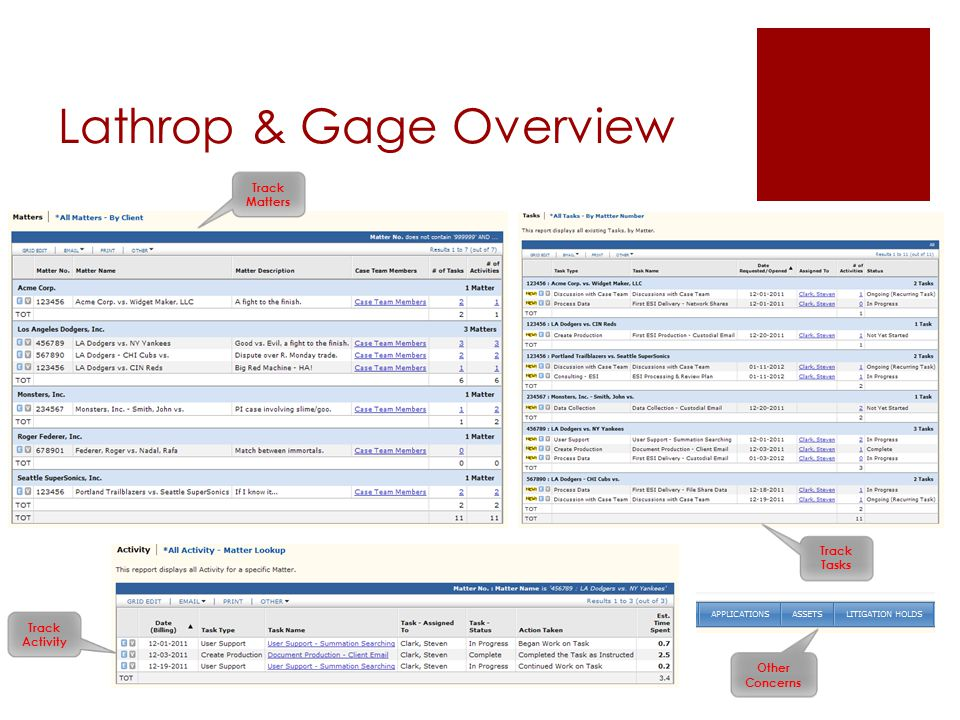 Lathrop & Gage Overview Complete Lifecycle of a Matter… Matter Info.