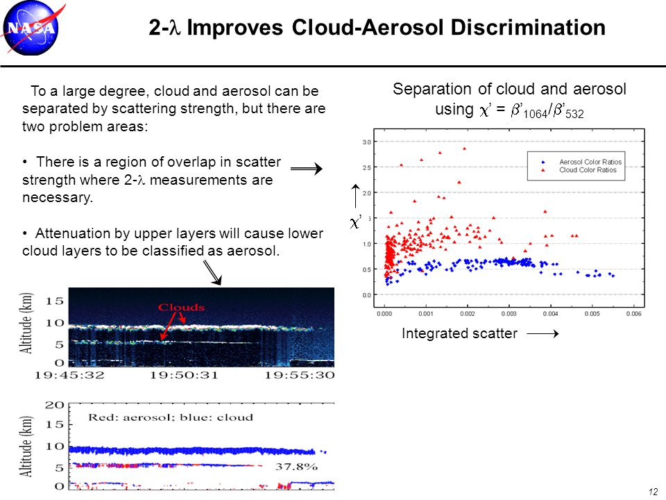 12 2- Improves Cloud-Aerosol Discrimination Separation of cloud and aerosol using  ' =  ' 1064 /  ' 532 To a large degree, cloud and aerosol can be separated by scattering strength, but there are two problem areas: There is a region of overlap in scatter strength where 2- measurements are necessary.