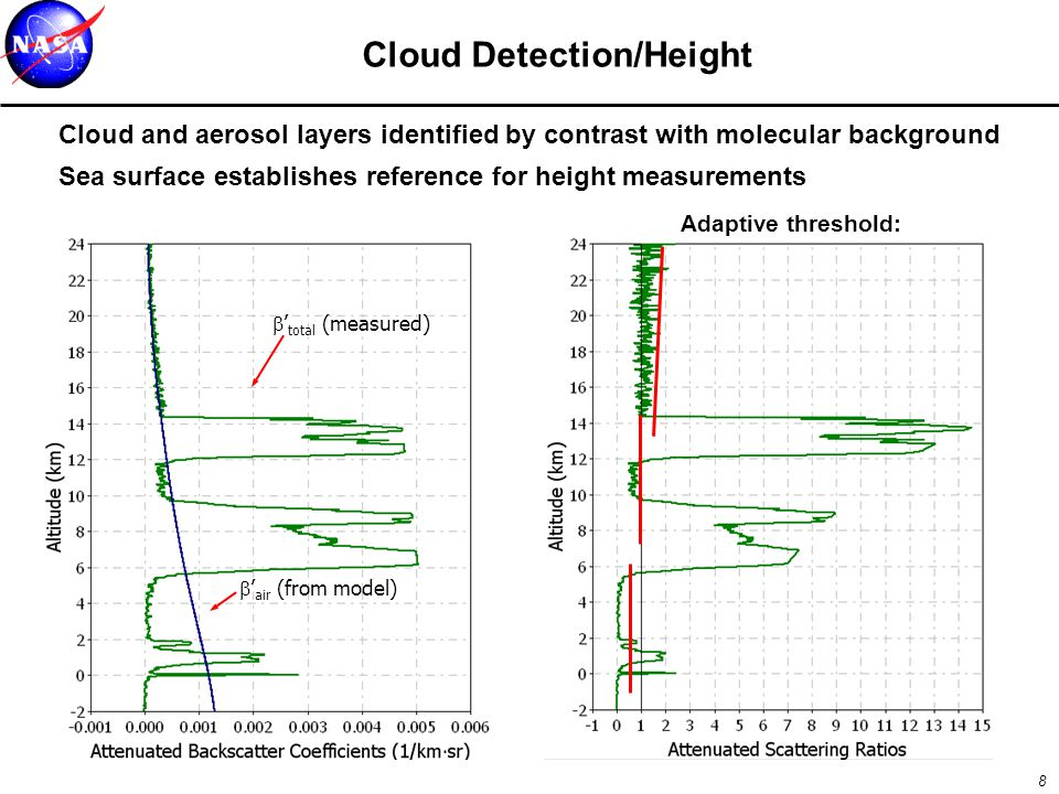 8 Cloud Detection/Height  ' air (from model)  ' total (measured) Adaptive threshold: Cloud and aerosol layers identified by contrast with molecular background Sea surface establishes reference for height measurements