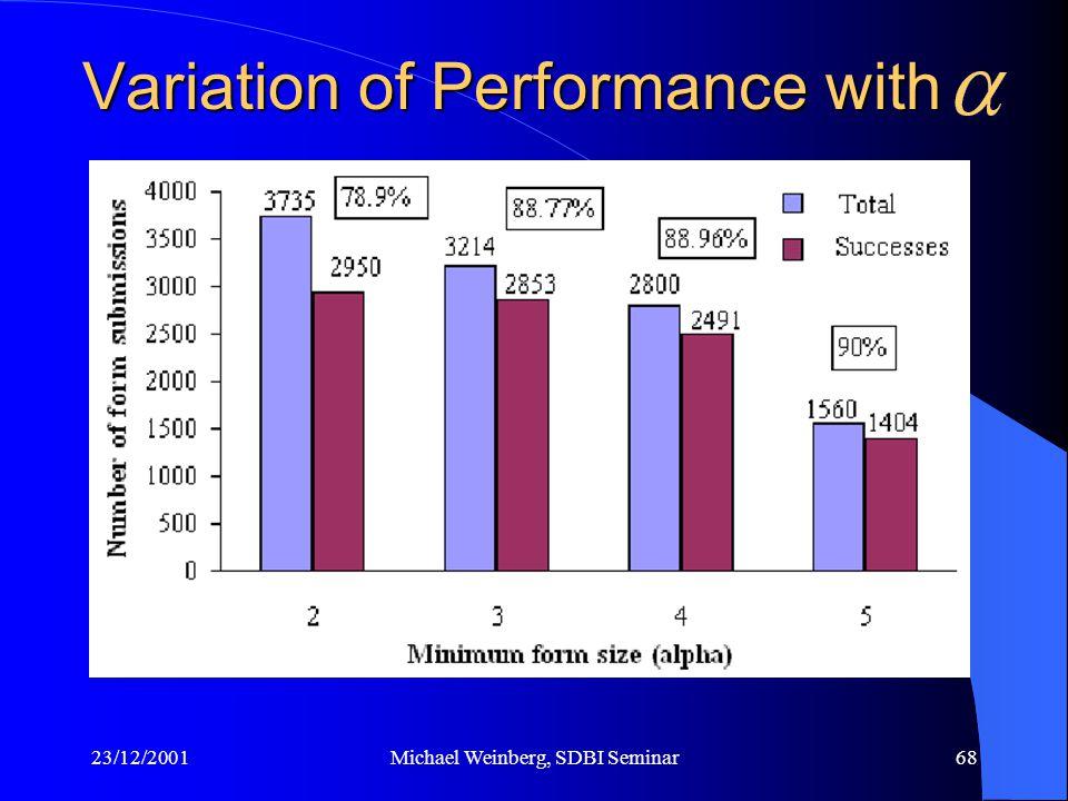23/12/2001Michael Weinberg, SDBI Seminar68 Variation of Performance with