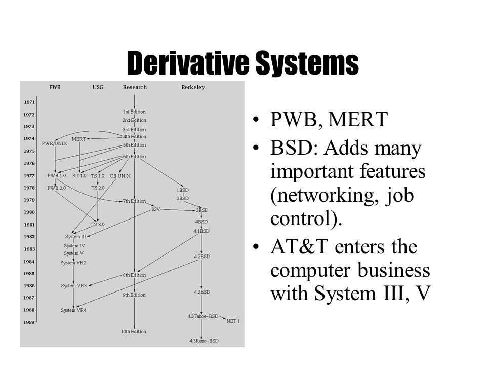 Derivative Systems PWB, MERT BSD: Adds many important features (networking, job control).