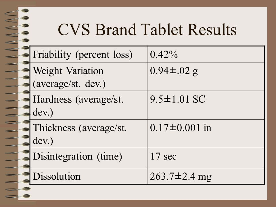 CVS Brand Tablet Results Friability (percent loss)0.42% Weight Variation (average/st.