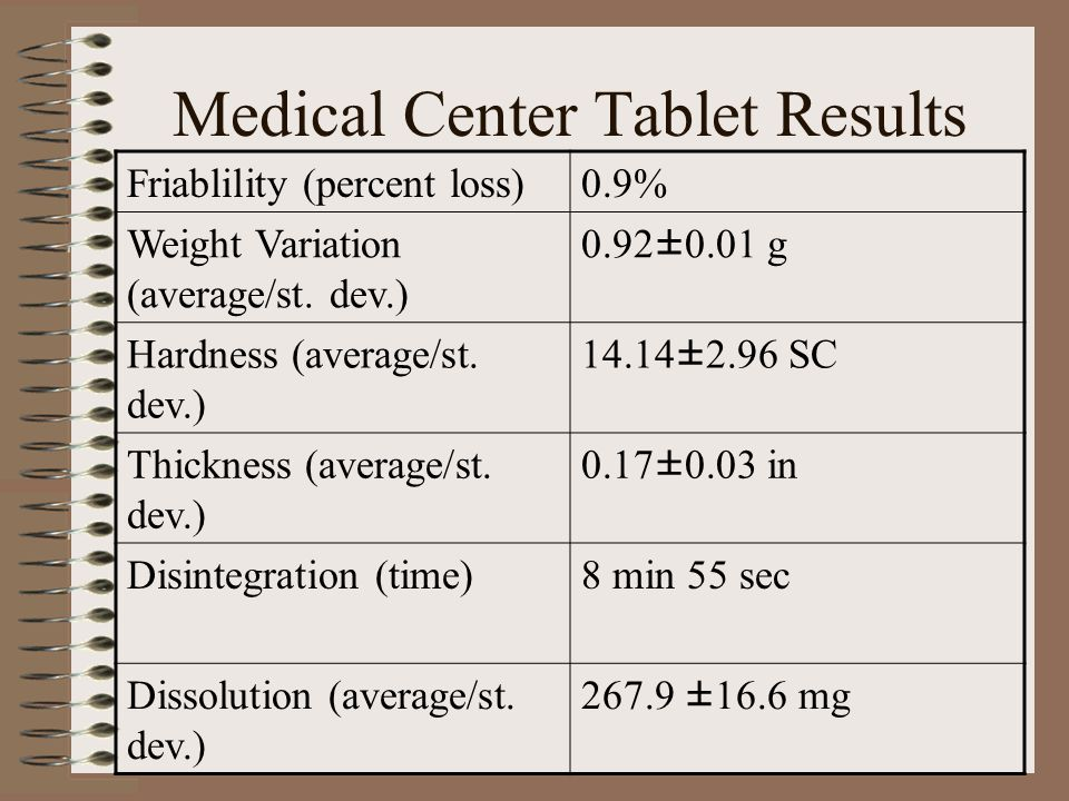 Medical Center Tablet Results Friablility (percent loss)0.9% Weight Variation (average/st.
