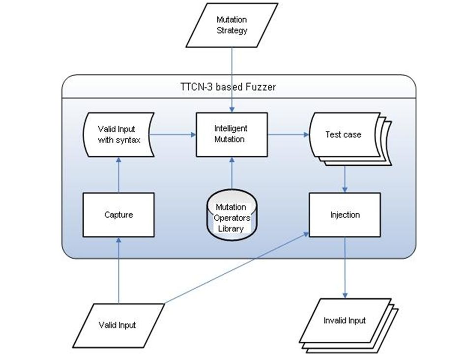 Capture Valid Input  Input: TTCN-3 ATS  Output: TTCN-3 Value With its syntax  Purpose: Instance of Valid Input As seed to generate Invalid Inputs Syntax Information Needed by the Intelligent mutation