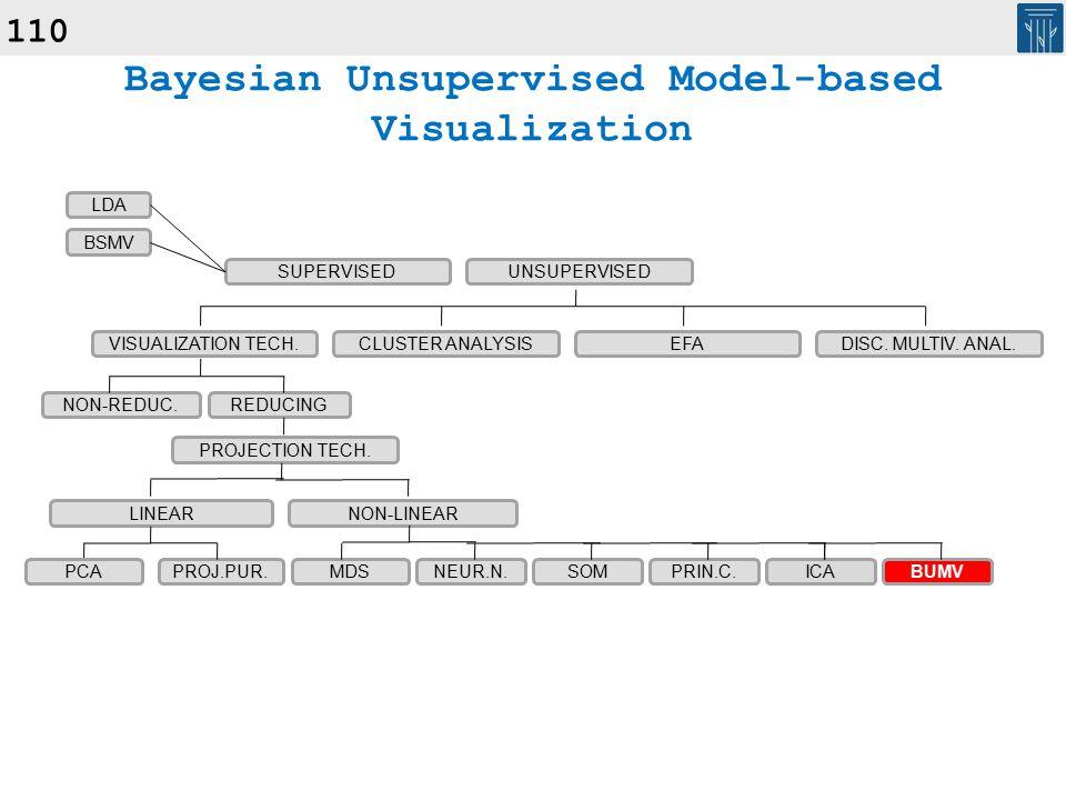 110 Bayesian Unsupervised Model-based Visualization SUPERVISEDUNSUPERVISED VISUALIZATION TECH.CLUSTER ANALYSISEFADISC.