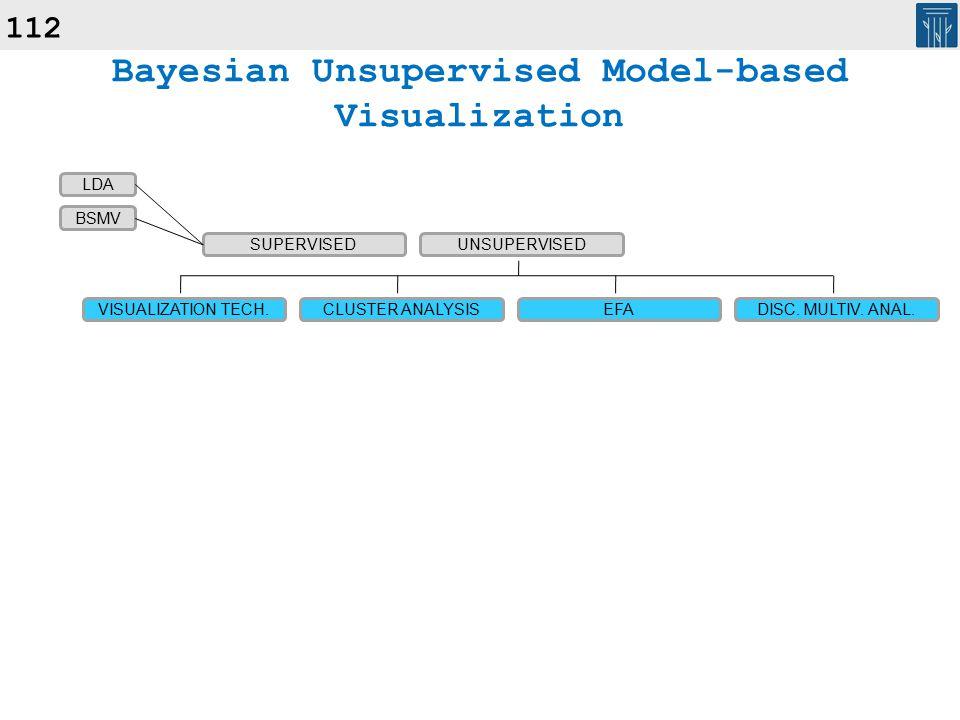 112 Bayesian Unsupervised Model-based Visualization SUPERVISEDUNSUPERVISED VISUALIZATION TECH.CLUSTER ANALYSISEFADISC.