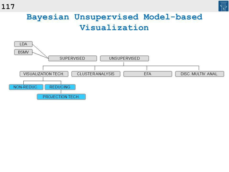 117 Bayesian Unsupervised Model-based Visualization SUPERVISEDUNSUPERVISED VISUALIZATION TECH.CLUSTER ANALYSISEFADISC.