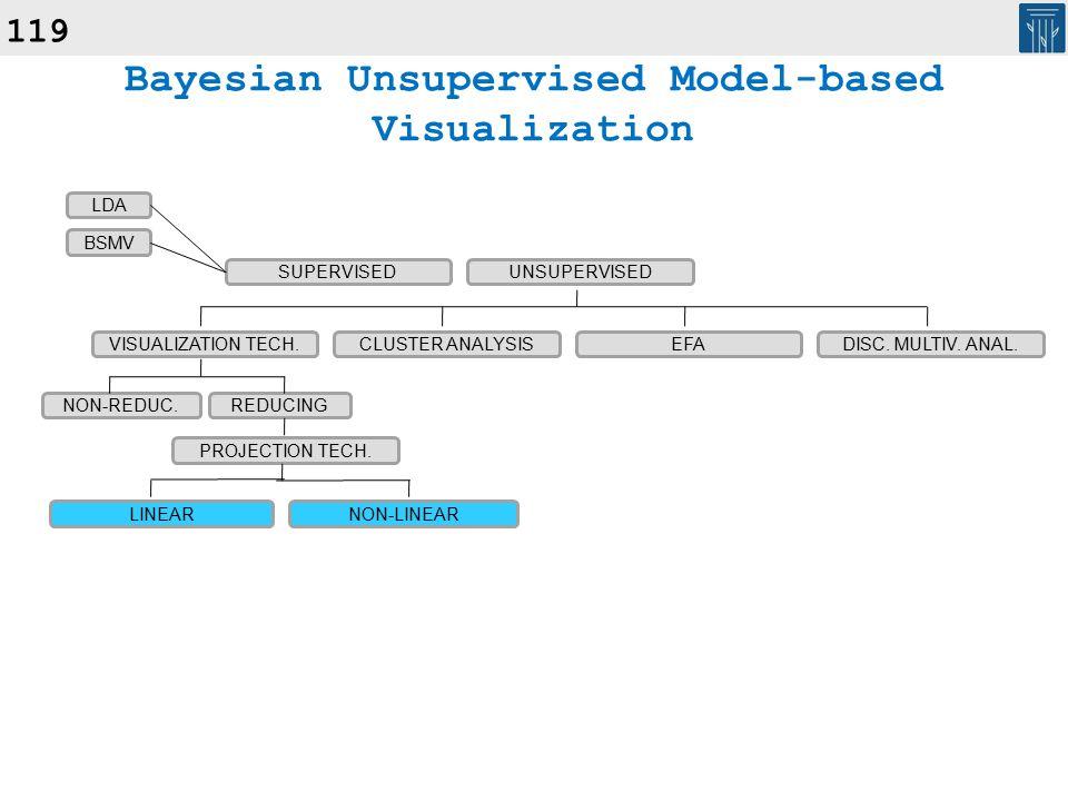 119 Bayesian Unsupervised Model-based Visualization SUPERVISEDUNSUPERVISED VISUALIZATION TECH.CLUSTER ANALYSISEFADISC.