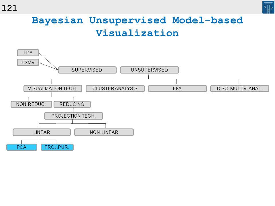 121 Bayesian Unsupervised Model-based Visualization SUPERVISEDUNSUPERVISED VISUALIZATION TECH.CLUSTER ANALYSISEFADISC.