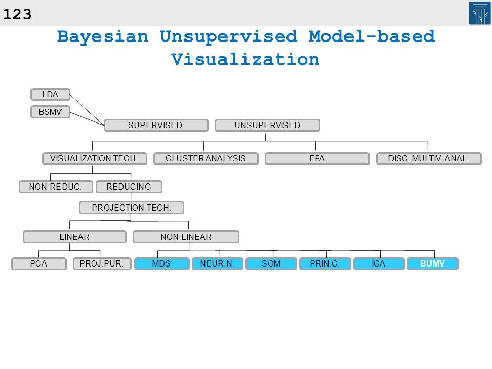 123 Bayesian Unsupervised Model-based Visualization SUPERVISEDUNSUPERVISED VISUALIZATION TECH.CLUSTER ANALYSISEFADISC.