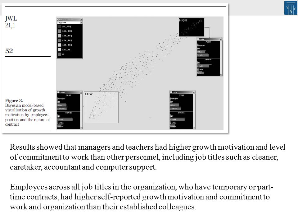 137 Results showed that managers and teachers had higher growth motivation and level of commitment to work than other personnel, including job titles