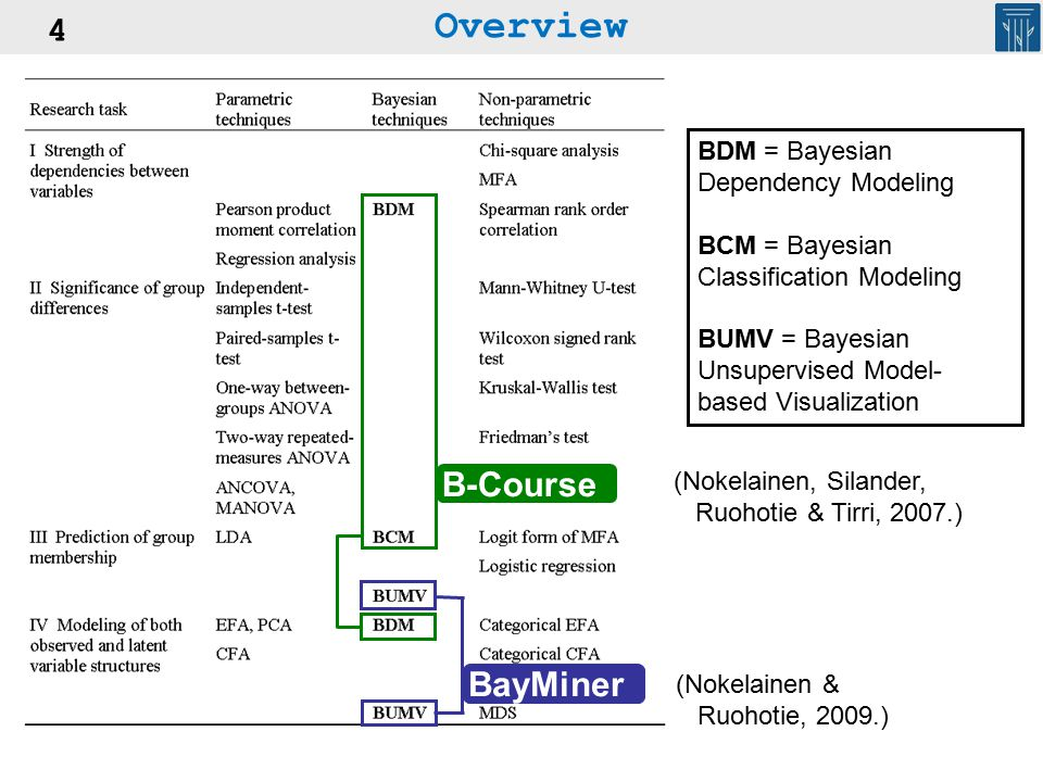 4 B-Course BayMiner BDM = Bayesian Dependency Modeling BCM = Bayesian Classification Modeling BUMV = Bayesian Unsupervised Model- based Visualization
