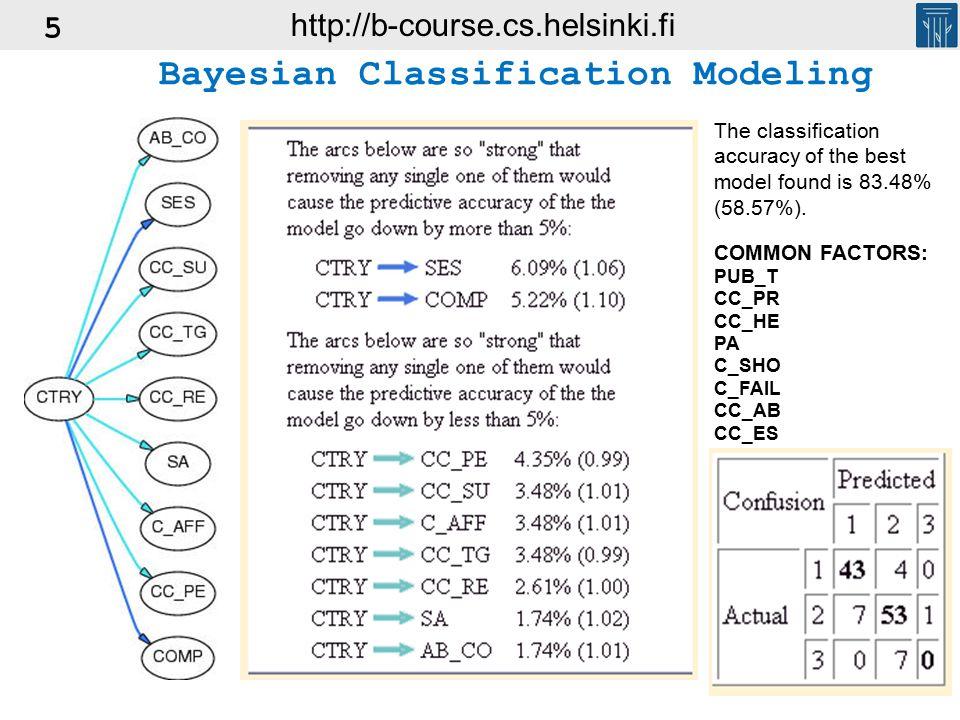 5 COMMON FACTORS: PUB_T CC_PR CC_HE PA C_SHO C_FAIL CC_AB CC_ES The classification accuracy of the best model found is 83.48% (58.57%).