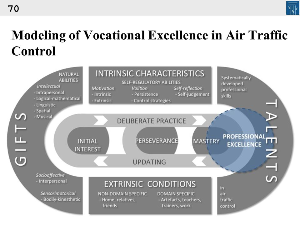 Modeling of Vocational Excellence in Air Traffic Control 70