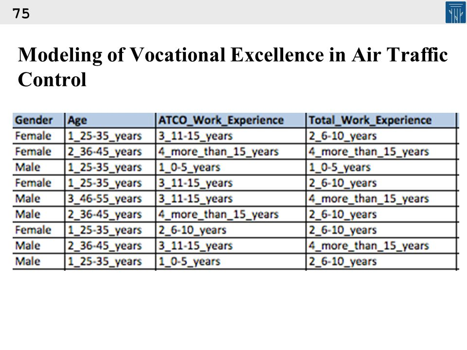 Modeling of Vocational Excellence in Air Traffic Control 75