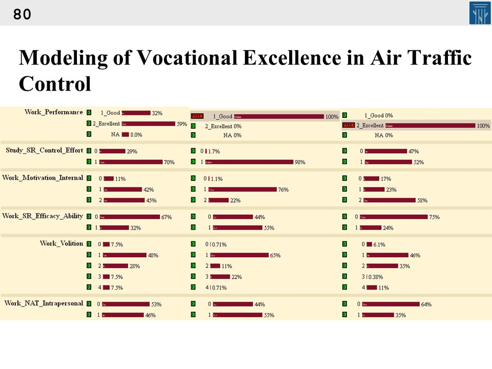 Modeling of Vocational Excellence in Air Traffic Control 80