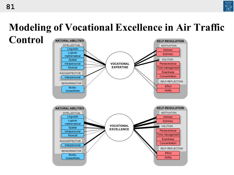 Modeling of Vocational Excellence in Air Traffic Control 81