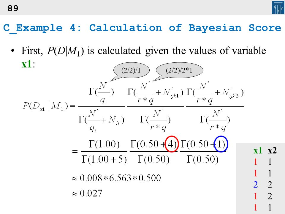 89 First, P(D|M 1 ) is calculated given the values of variable x1: x1x2112 121 (2/2)/1(2/2)/2*1 C_Example 4: Calculation of Bayesian Score