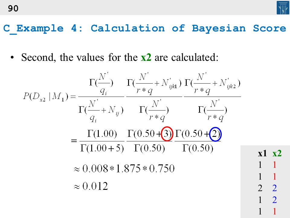 90 Second, the values for the x2 are calculated: x1x2112 121 C_Example 4: Calculation of Bayesian Score