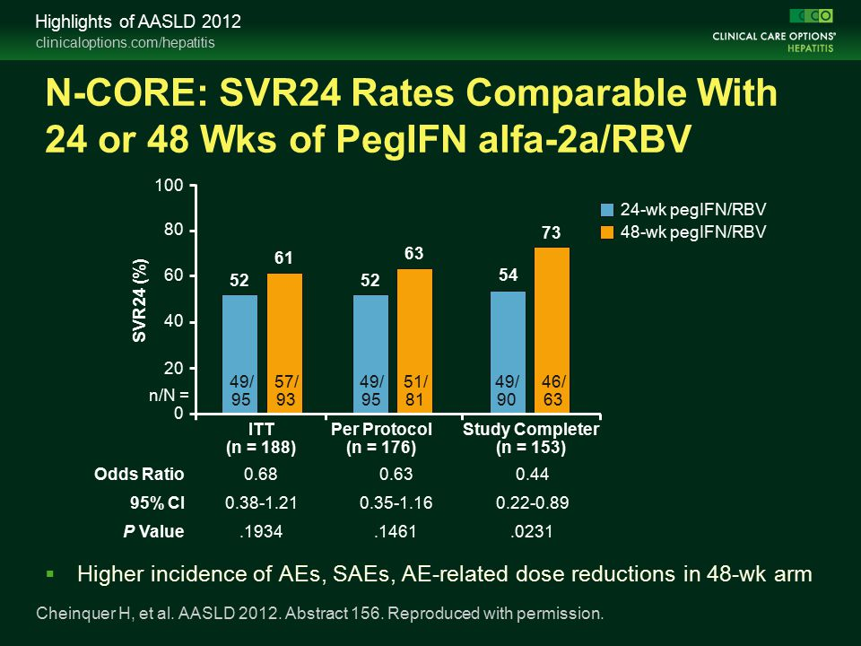 clinicaloptions.com/hepatitis Highlights of AASLD 2012 N-CORE: SVR24 Rates Comparable With 24 or 48 Wks of PegIFN alfa-2a/RBV  Higher incidence of AEs, SAEs, AE-related dose reductions in 48-wk arm Cheinquer H, et al.