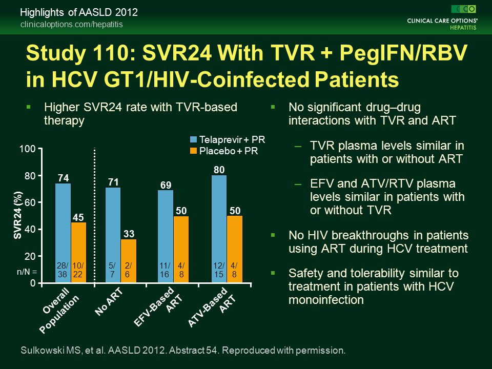 clinicaloptions.com/hepatitis Highlights of AASLD 2012 Study 110: SVR24 With TVR + PegIFN/RBV in HCV GT1/HIV-Coinfected Patients  Higher SVR24 rate with TVR-based therapy  No significant drug–drug interactions with TVR and ART –TVR plasma levels similar in patients with or without ART –EFV and ATV/RTV plasma levels similar in patients with or without TVR  No HIV breakthroughs in patients using ART during HCV treatment  Safety and tolerability similar to treatment in patients with HCV monoinfection Sulkowski MS, et al.