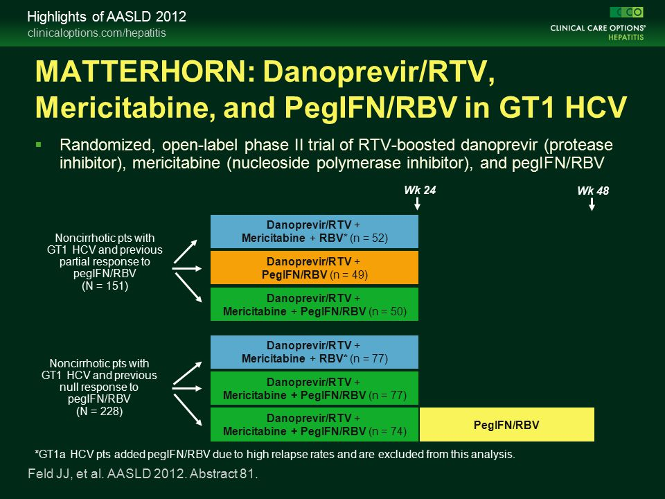 clinicaloptions.com/hepatitis Highlights of AASLD 2012 MATTERHORN: Danoprevir/RTV, Mericitabine, and PegIFN/RBV in GT1 HCV  Randomized, open-label phase II trial of RTV-boosted danoprevir (protease inhibitor), mericitabine (nucleoside polymerase inhibitor), and pegIFN/RBV Feld JJ, et al.