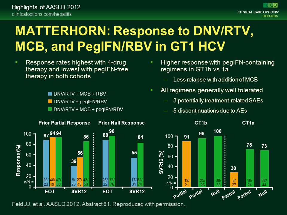 clinicaloptions.com/hepatitis Highlights of AASLD 2012  Response rates highest with 4-drug therapy and lowest with pegIFN-free therapy in both cohorts MATTERHORN: Response to DNV/RTV, MCB, and PegIFN/RBV in GT1 HCV  Higher response with pegIFN-containing regimens in GT1b vs 1a –Less relapse with addition of MCB  All regimens generally well tolerated –3 potentially treatment-related SAEs –5 discontinuations due to AEs Feld JJ, et al.