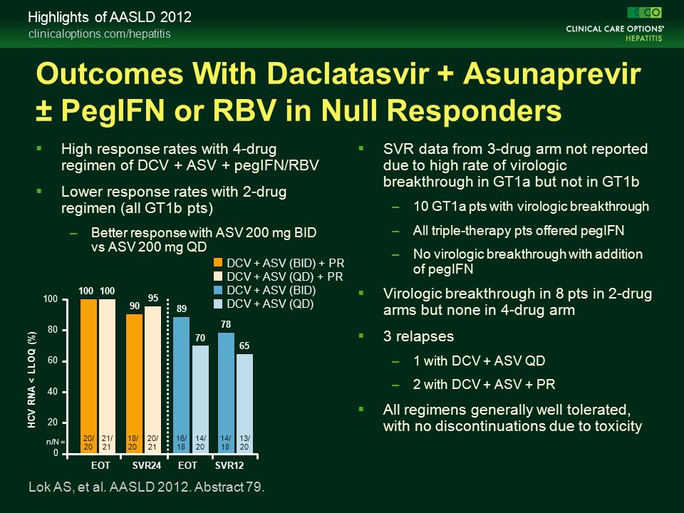 clinicaloptions.com/hepatitis Highlights of AASLD 2012 Outcomes With Daclatasvir + Asunaprevir ± PegIFN or RBV in Null Responders  High response rates with 4-drug regimen of DCV + ASV + pegIFN/RBV  Lower response rates with 2-drug regimen (all GT1b pts) –Better response with ASV 200 mg BID vs ASV 200 mg QD  SVR data from 3-drug arm not reported due to high rate of virologic breakthrough in GT1a but not in GT1b –10 GT1a pts with virologic breakthrough –All triple-therapy pts offered pegIFN –No virologic breakthrough with addition of pegIFN  Virologic breakthrough in 8 pts in 2-drug arms but none in 4-drug arm  3 relapses –1 with DCV + ASV QD –2 with DCV + ASV + PR  All regimens generally well tolerated, with no discontinuations due to toxicity Lok AS, et al.