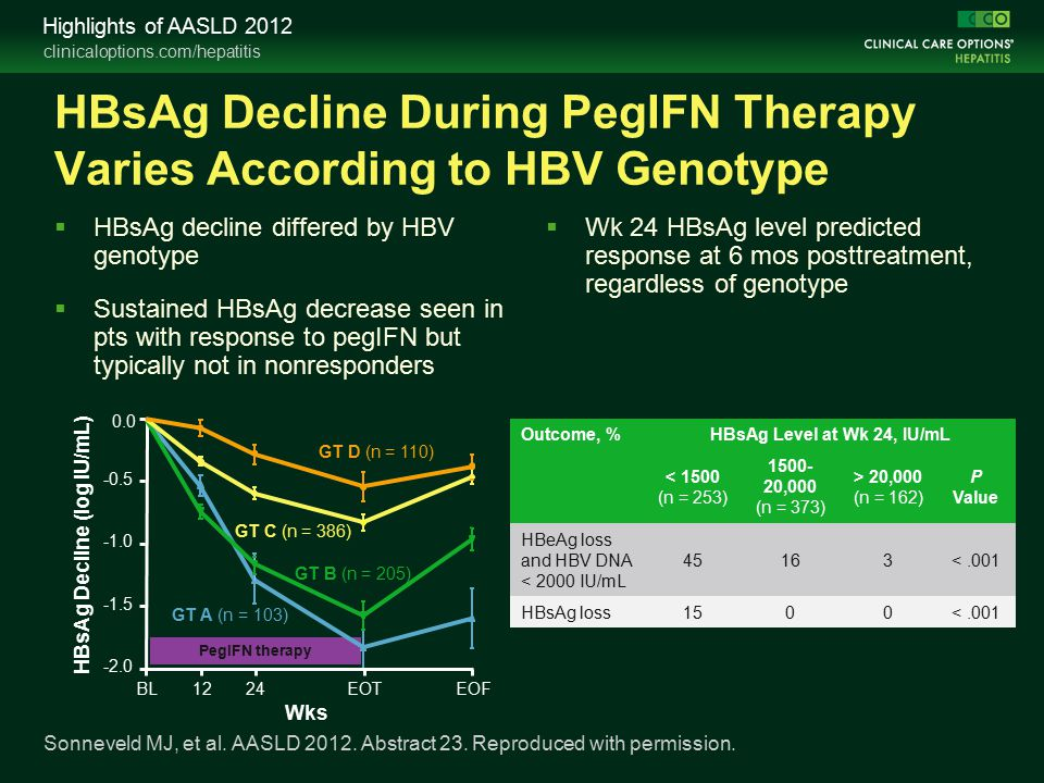 clinicaloptions.com/hepatitis Highlights of AASLD 2012 HBsAg Decline During PegIFN Therapy Varies According to HBV Genotype  HBsAg decline differed by HBV genotype  Sustained HBsAg decrease seen in pts with response to pegIFN but typically not in nonresponders  Wk 24 HBsAg level predicted response at 6 mos posttreatment, regardless of genotype Sonneveld MJ, et al.