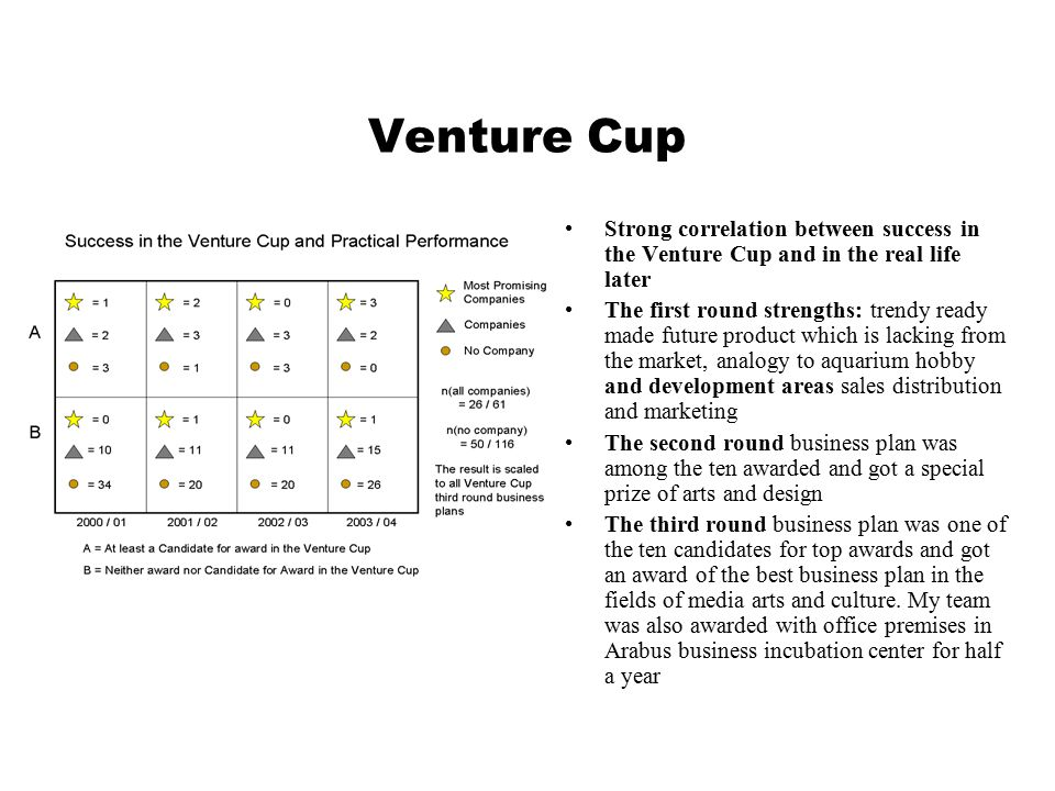 Venture Cup Strong correlation between success in the Venture Cup and in the real life later The first round strengths: trendy ready made future product which is lacking from the market, analogy to aquarium hobby and development areas sales distribution and marketing The second round business plan was among the ten awarded and got a special prize of arts and design The third round business plan was one of the ten candidates for top awards and got an award of the best business plan in the fields of media arts and culture.