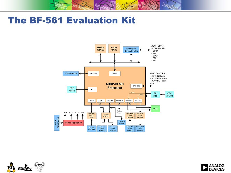 10 The BF-561 Evaluation Kit