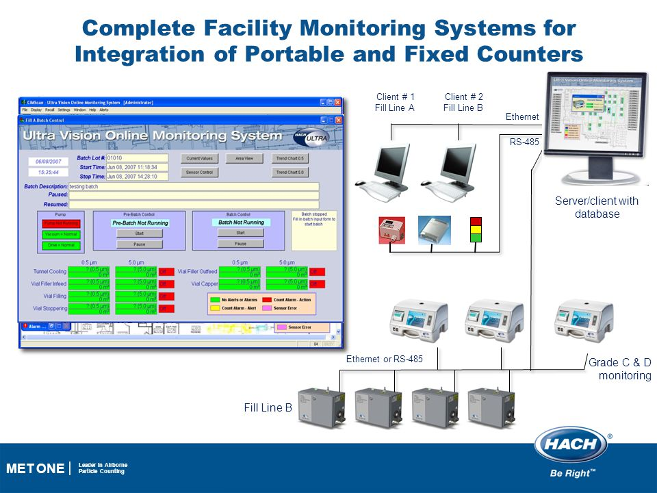 14 MET ONE Leader in Airborne Particle Counting Complete Facility Monitoring Systems for Integration of Portable and Fixed Counters Client # 1 Fill Li
